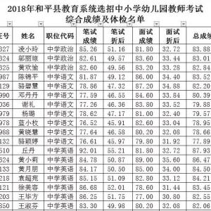 公告|和平县教师考试综合成绩及体检名单公告